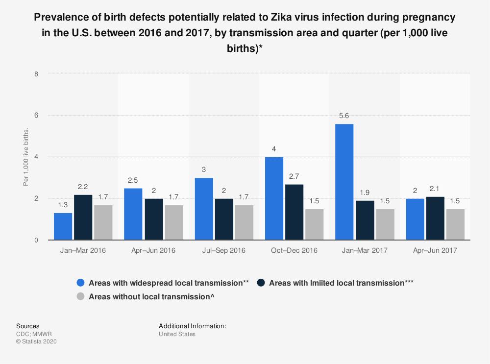 Statistic: Prevalence of birth defects potentially related to Zika virus infection during pregnancy in the U.S. between 2016 and 2017, by transmission area and quarter (per 1,000 live births)* | Statista