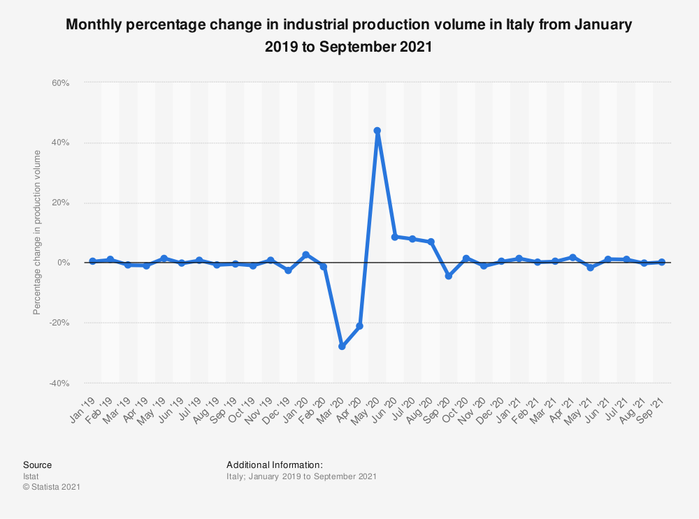 Statistic: Monthly percentage change in industrial production volume in Italy from January 2019 to August 2021   Statista