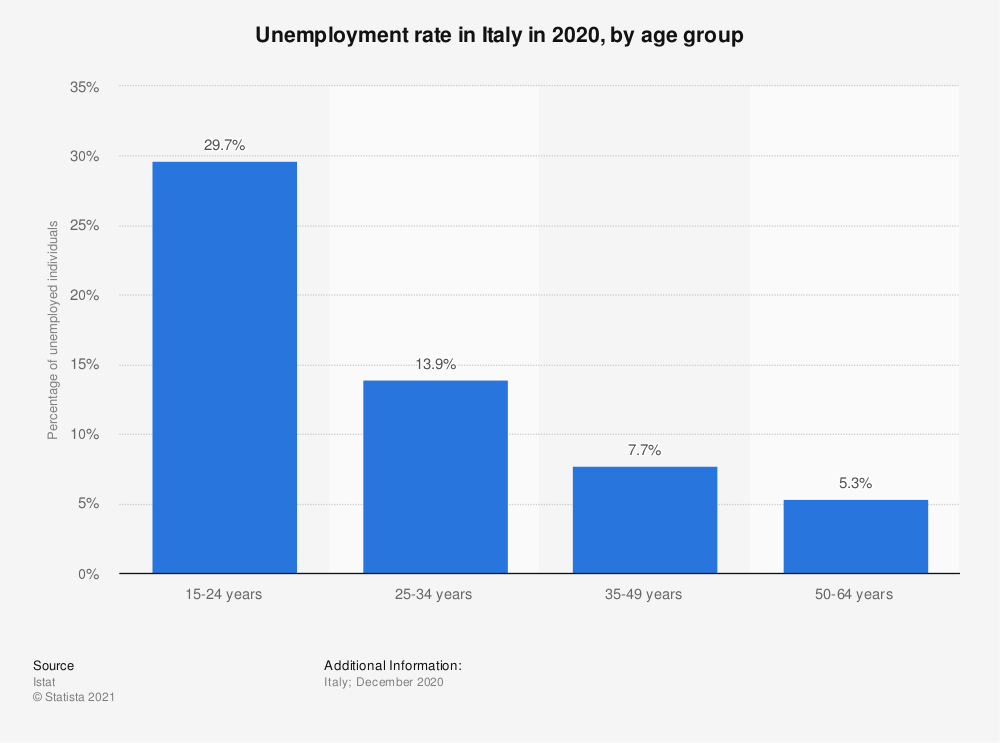 Statistic: Unemployment rate in Italy in 2020, by age group | Statista