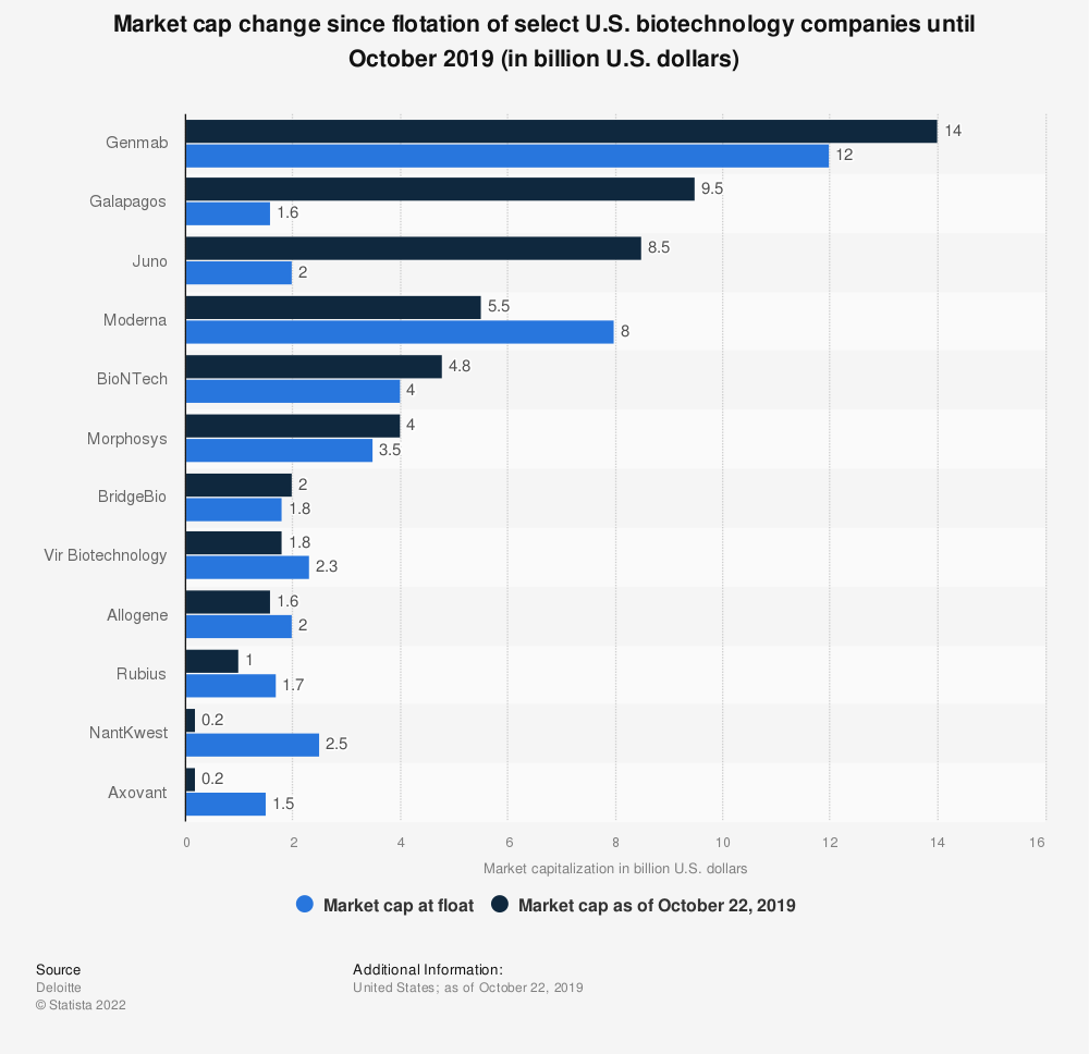 Statistic: Market cap change since flotation of select U.S. biotechnology companies until October 2019 (in billion U.S. dollars)   Statista
