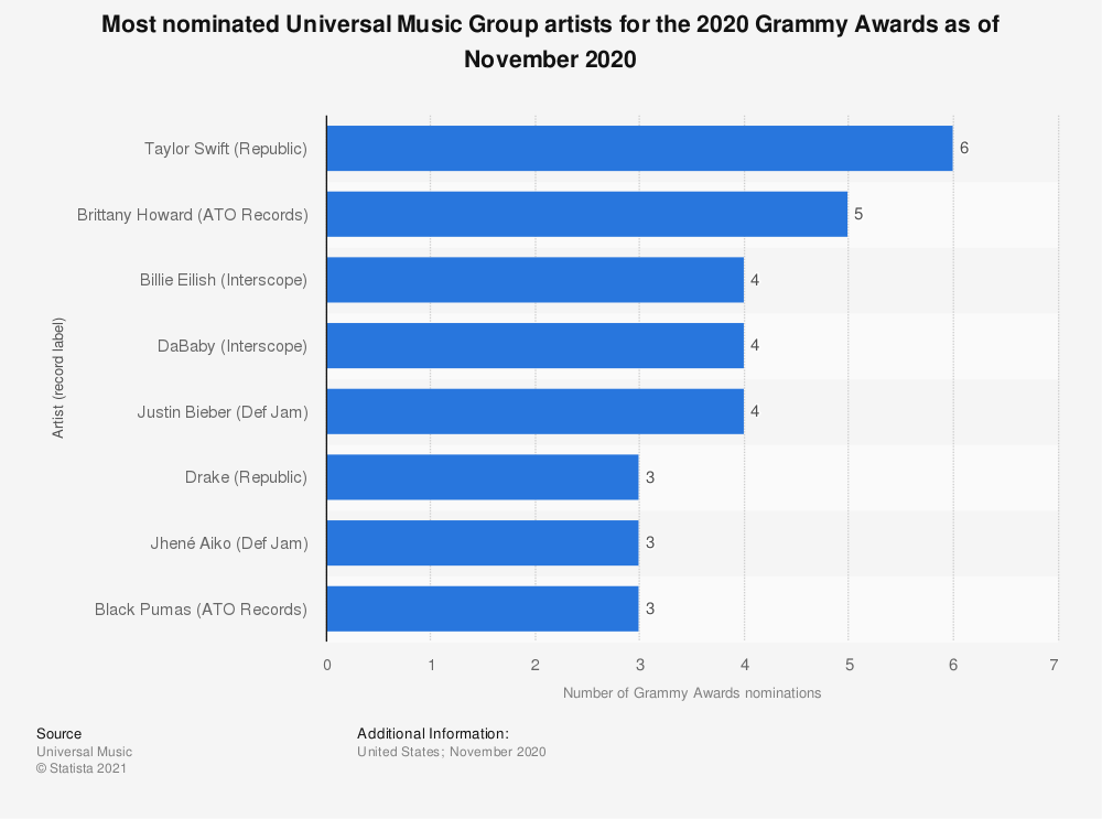 Statistic: Most nominated Universal Music Group artists for the 2020 Grammy Awards as of November 2019   Statista