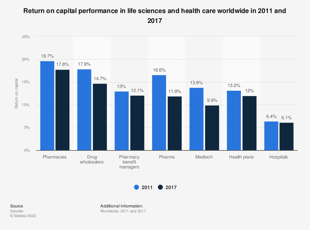 Statistic: Return on capital performance in life sciences and health care worldwide in 2011 and 2017 | Statista