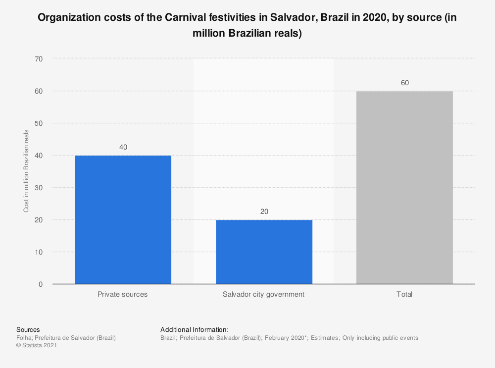 Statistic: Organization costs of the Carnival festivities in Salvador, Brazil in 2020, by source (in million Brazilian reals) | Statista