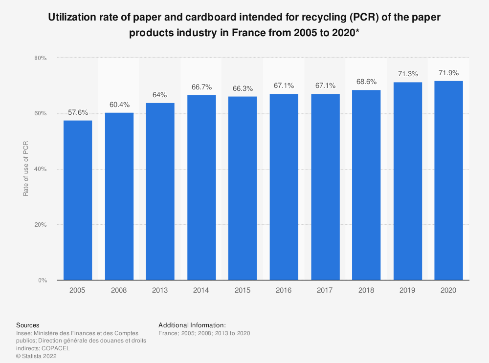 Statistic: Utilization rate of paper and cardboard intended for recycling (PCR) of the paper products industry in France from 2005 to 2018* | Statista