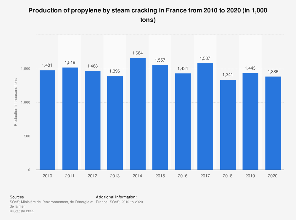 Statistic: Production of propylene by steam cracking in France from 2010 to 2017 (in 1,000 tons) | Statista