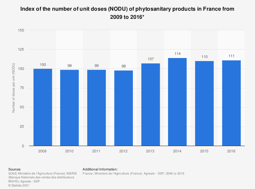 Statistic: Index of the number of unit doses (NODU) of phytosanitary products in France from 2009 to 2016* | Statista