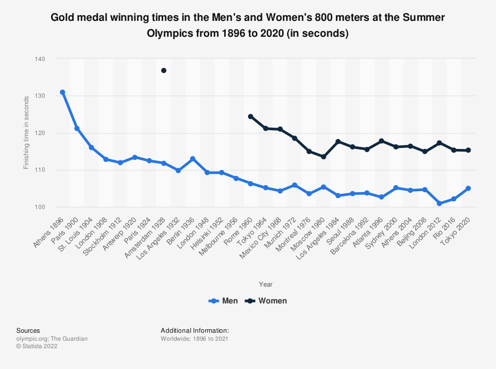 Statistic: Gold medal winning times in the Men's and Women's 800 meters at the Summer Olympics from 1896 to 2016 (in seconds) | Statista