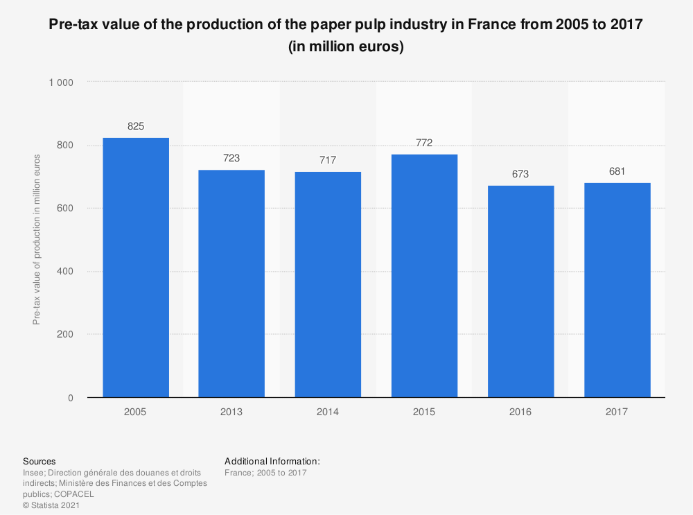 Statistic: Pre-tax value of the production of the paper pulp industry in France from 2005 to 2017 (in million euros) | Statista