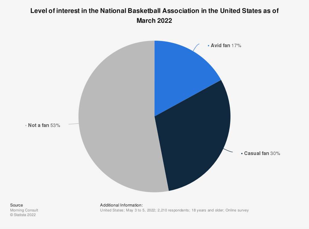 Statistic: Level of interest in the National Basketball Association in the United States as of March 2020 | Statista