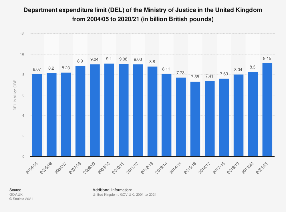 Statistic: Department expenditure limit (DEL) of the Ministry of Justice in the United Kingdom from 2004/05 to 2019/20 (in billion British pounds) | Statista