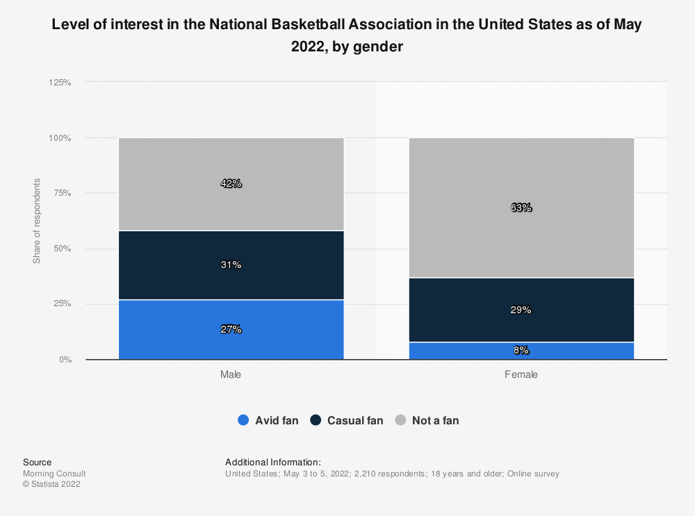 Statistic: Level of interest in the National Basketball Association in the United States as of August 2020, by gender | Statista
