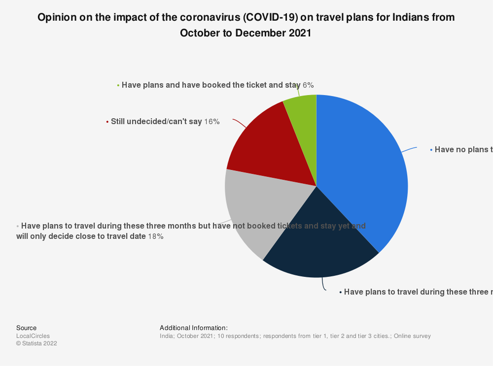 Statistic: Opinion on the impact of the coronavirus (COVID-19) on travel plans for Indians in February 2020   Statista
