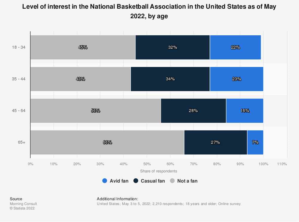 Statistic: Level of interest in the National Basketball Association in the United States as of August 2020, by age | Statista