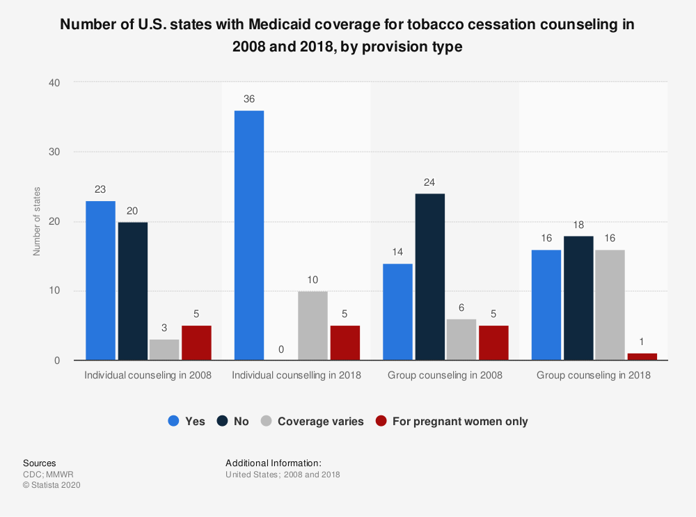 Statistic: Number of U.S. states with Medicaid coverage for tobacco cessation counseling in 2008 and 2018, by provision type | Statista