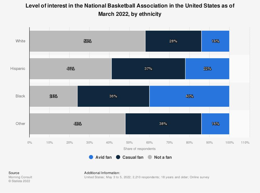 Statistic: Level of interest in the National Basketball Association in the United States as of March 2020, by ethnicity | Statista