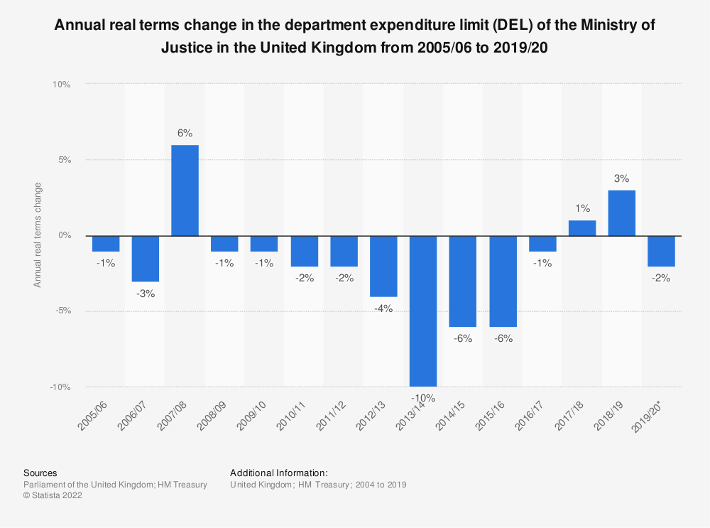 Statistic: Annual real terms change in the department expenditure limit (DEL) of the Ministry of Justice in the United Kingdom from 2005/06 to 2019/20 | Statista