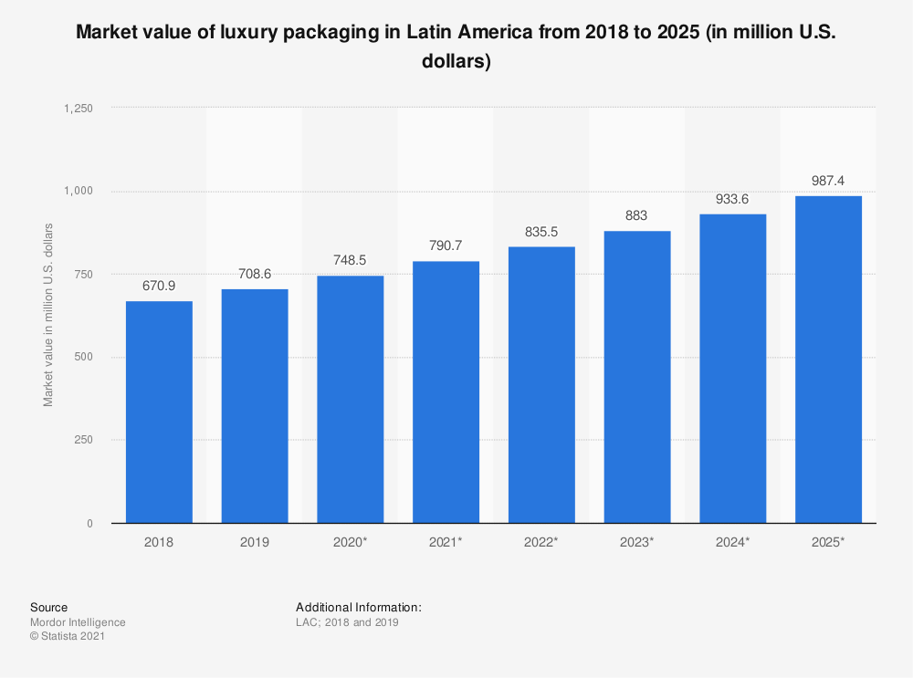 Statistic: Market value of luxury packaging in Latin America from 2018 to 2025 (in million U.S. dollars) | Statista