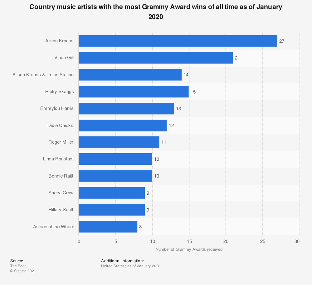 Statistic: Country music artists with the most Grammy Award wins of all time as of January 2020 | Statista