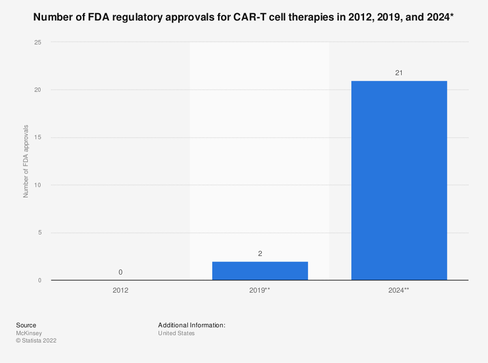 Statistic: Number of FDA regulatory approvals for CAR-T cell therapies in 2012, 2019, and 2024* | Statista