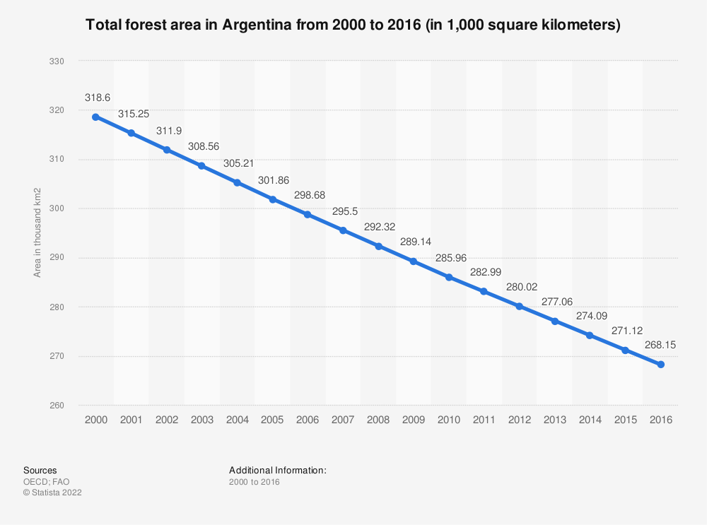 Statistic: Total forest area in Argentina from 2000 to 2016 (in 1,000 square kilometers) | Statista