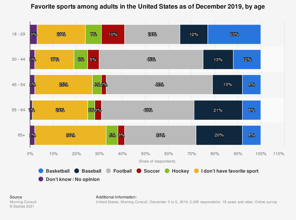Statistic: Favorite sports among adults in the United States as of December 2019, by age   Statista