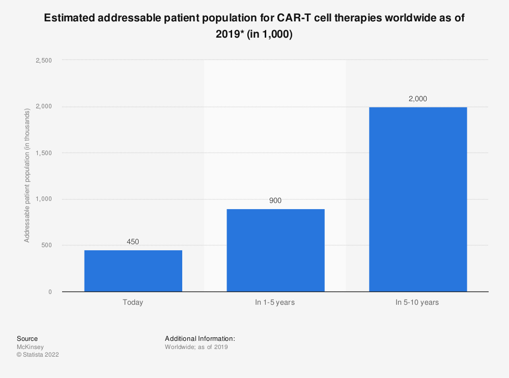 Statistic: Estimated addressable patient population for CAR-T cell therapies worldwide as of 2019* (in 1,000) | Statista