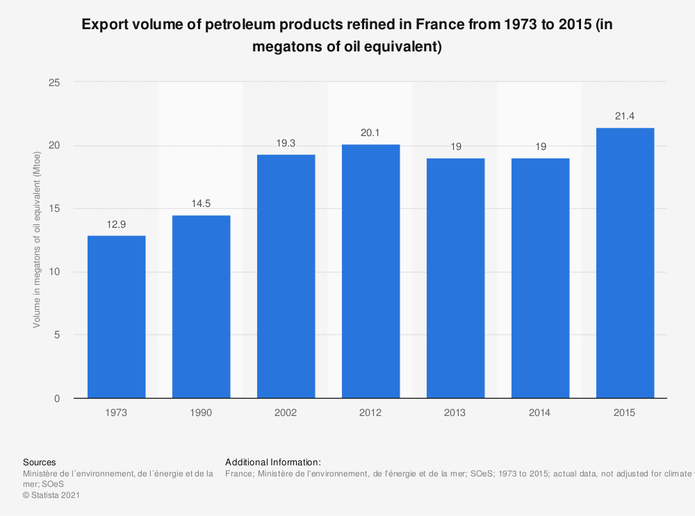 Statistic: Export volume of petroleum products refined in France from 1973 to 2015 (in megatons of oil equivalent) | Statista