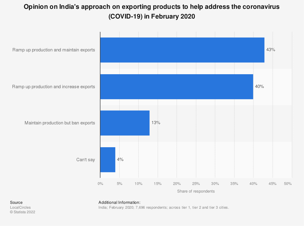 Statistic: Opinion on India's approach on exporting products to help address the coronavirus (COVID-19) in February 2020 | Statista