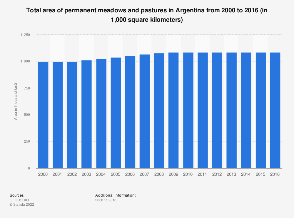 Statistic: Total area of permanent meadows and pastures in Argentina from 2000 to 2016 (in 1,000 square kilometers) | Statista