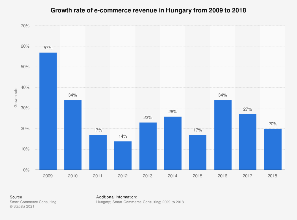 Statistic: Growth rate of e-commerce revenue in Hungary from 2009 to 2018 | Statista