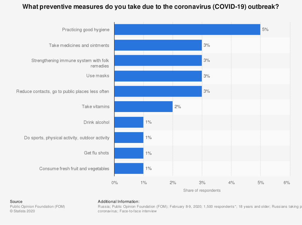 Statistic: What preventive measures do you take due to the coronavirus (COVID-19) outbreak? | Statista