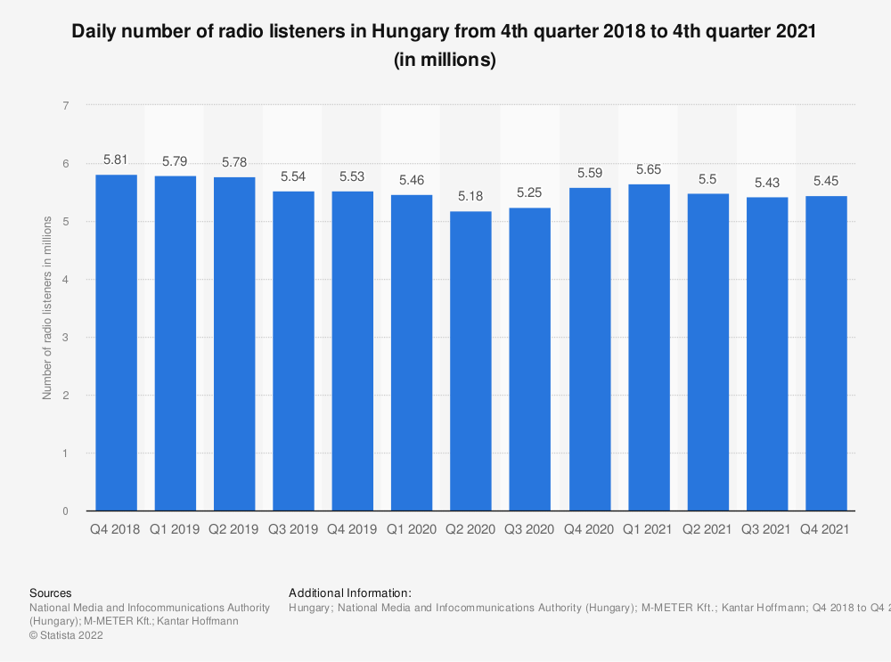 Statistic: Daily number of radio listeners in Hungary from 4th quarter 2018 to 4th quarter 2019 (in millions)   Statista