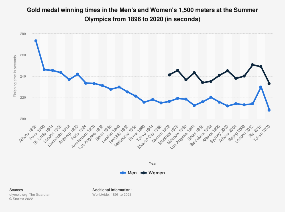 Statistic: Gold medal winning times in the Men's and Women's 1,500 meters at the Summer Olympics from 1896 to 2016 (in seconds) | Statista