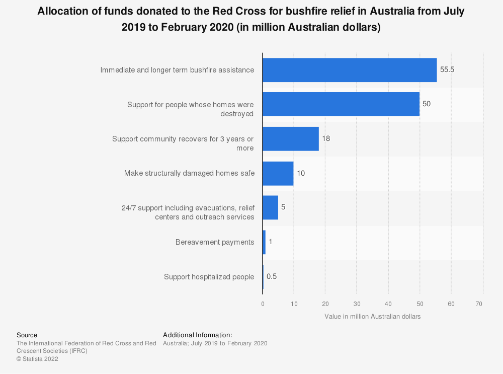 Statistic: Allocation of funds donated to the Red Cross for bushfire relief in Australia from July 2019 to February 2020 (in million Australian dollars) | Statista