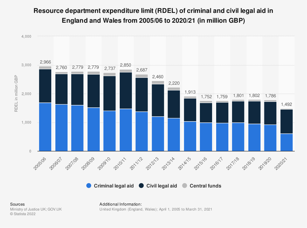 Statistic: Resource department expenditure limit (RDEL) of criminal and civil legal aid in England and Wales from 2005/06 to 2018/19 (in million British pounds)  | Statista