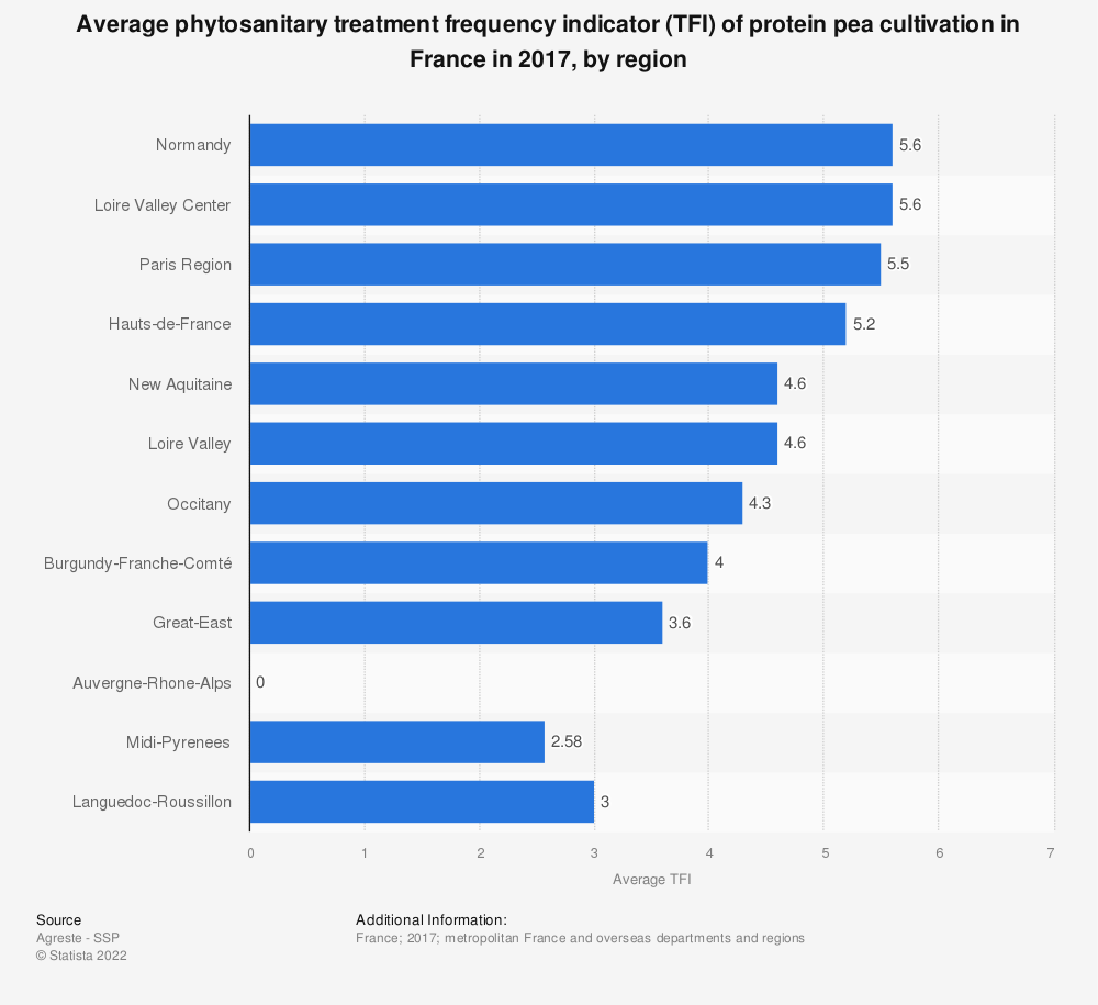 Statistic: Average phytosanitary treatment frequency indicator (TFI) of protein pea cultivation in France in 2017, by region | Statista