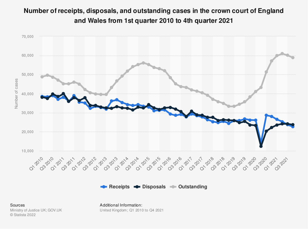 Statistic: Number of receipts, disposals and outstanding cases in the crown court of England and Wales from 1st quarter 2010 to 3rd quarter 2020 | Statista