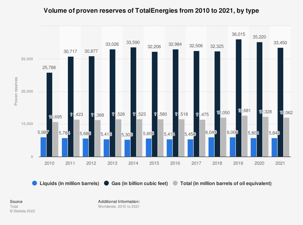 Statistic: Volume of proven reserves of Total S.A from 2010 to 2018, by type (in million cubic feet) | Statista