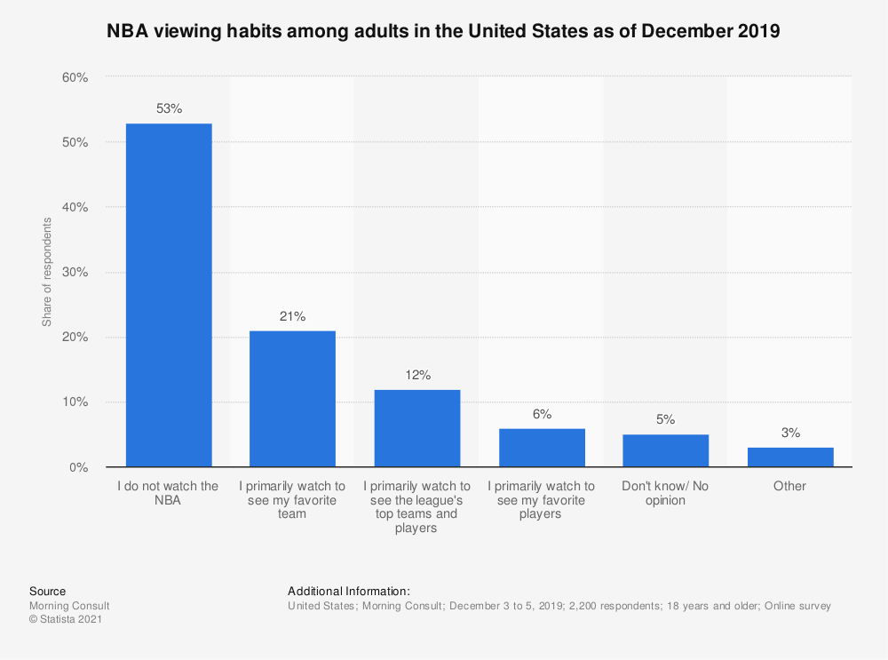 Statistic: NBA viewing habits among adults in the United States as of December 2019 | Statista