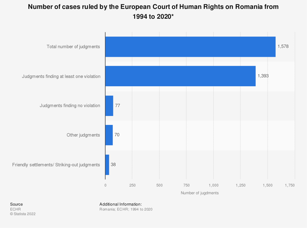 Statistic: Number of cases ruled by the European Court of Human Rights on Romania from 1994 to 2020*   Statista