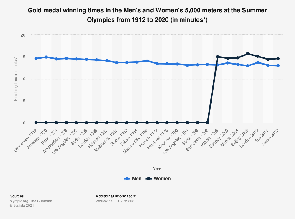 Statistic: Gold medal winning times in the Men's and Women's 5,000 meters at the Summer Olympics from 1912 to 2016 (in minutes*)   Statista