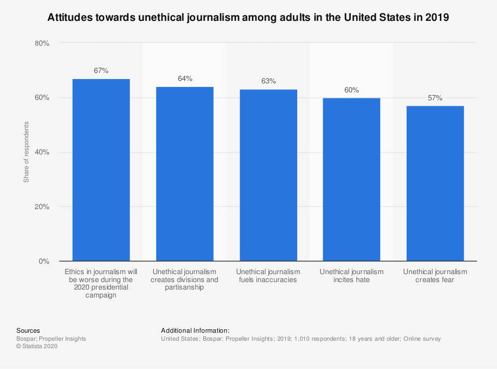 Statistic: Attitudes towards unethical journalism among adults in the United States in 2019 | Statista