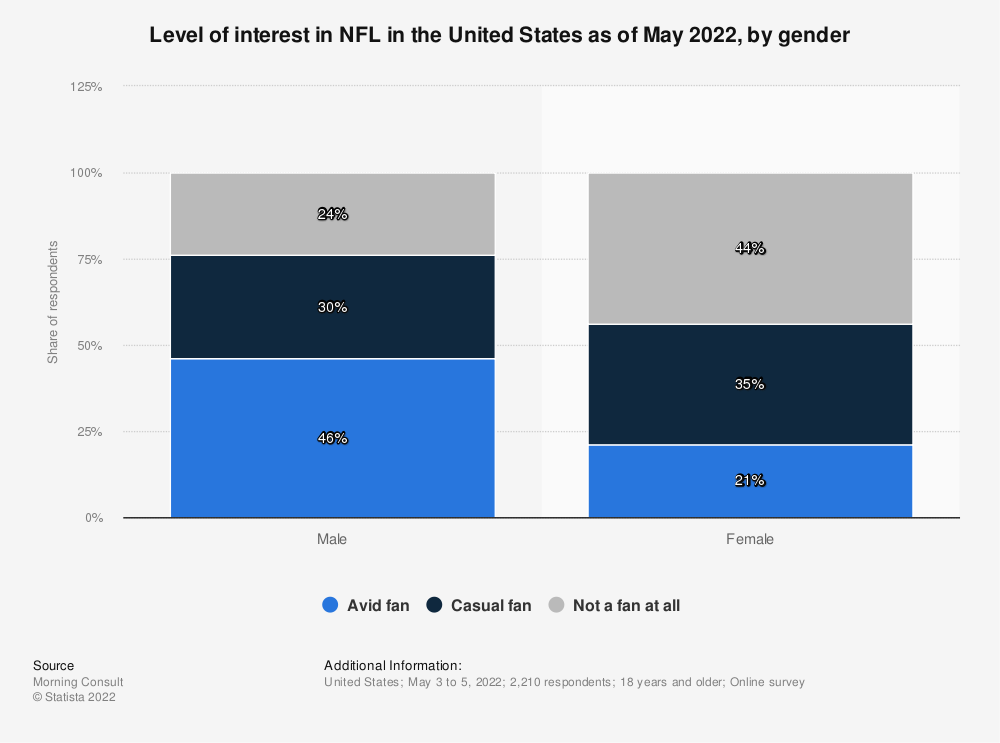 Statistic: Level of interest in NFL in the United States as of November 2020, by gender | Statista