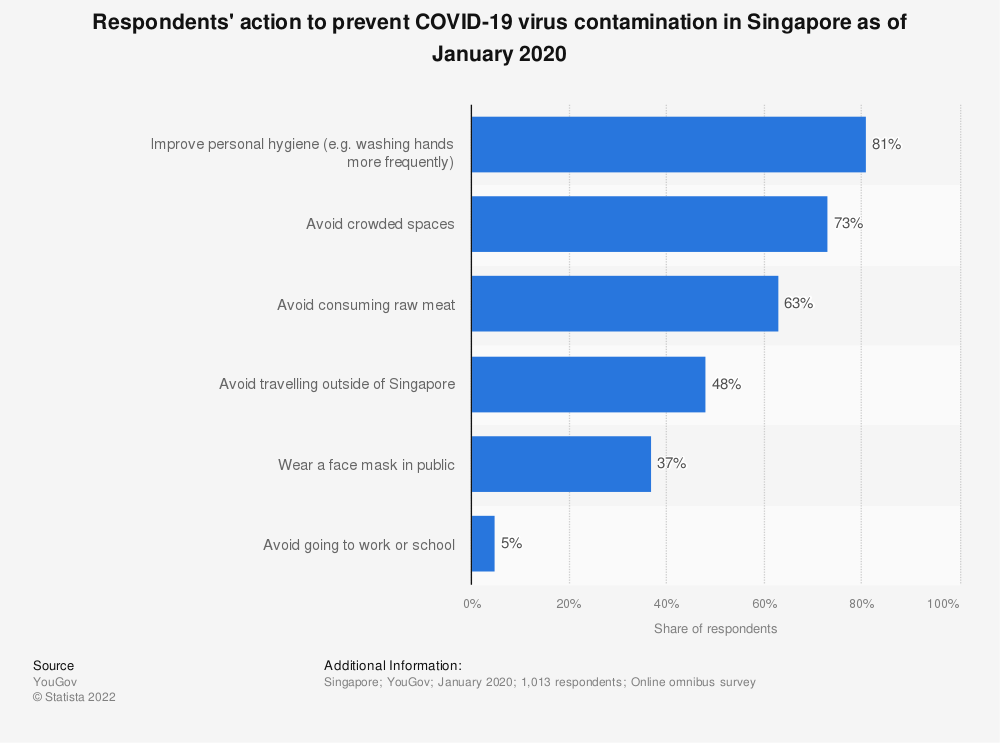 Statistic: Respondents' action to prevent COVID-19 virus contamination in Singapore as of January 2020 | Statista