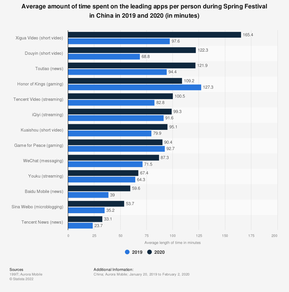 Statistic: Average amount of time spent on the leading apps per person during Spring Festival in China in 2019 and 2020 (in minutes) | Statista