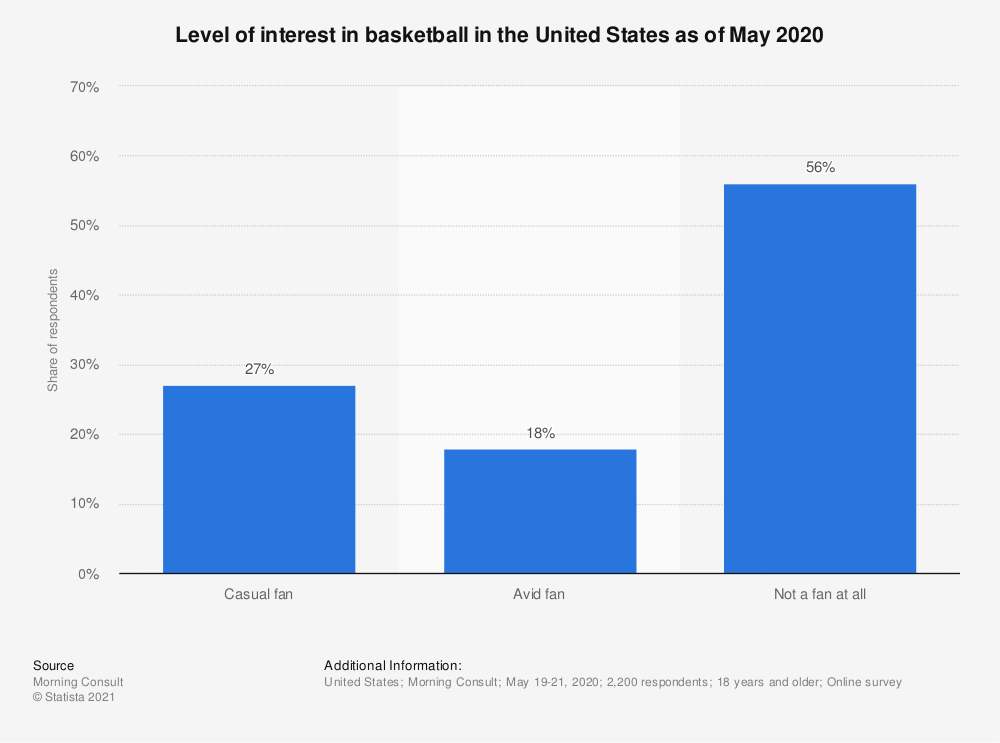 Statistic: Level of interest in basketball in the United States as of May 2020 | Statista