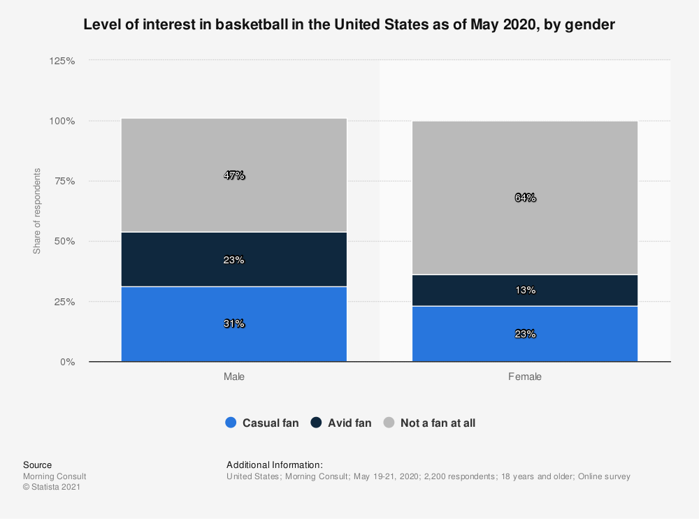 Statistic: Level of interest in basketball in the United States as of May 2020, by gender | Statista