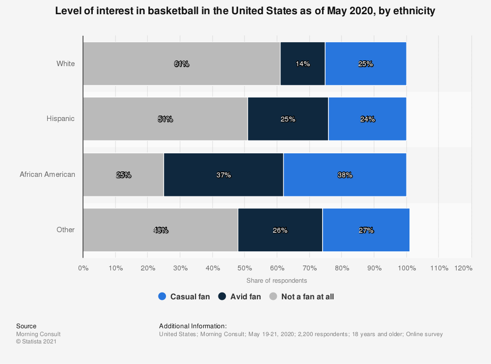 Statistic: Level of interest in basketball in the United States as of May 2020, by ethnicity | Statista