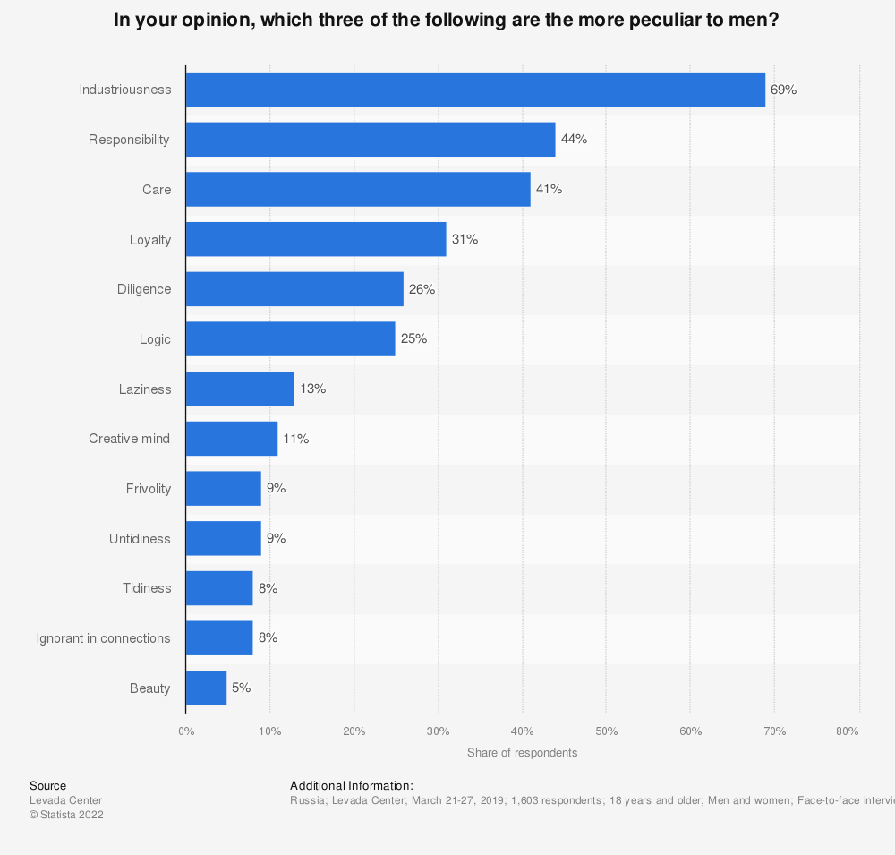 Statistic: In your opinion, which three of the following are the more peculiar to men?* | Statista