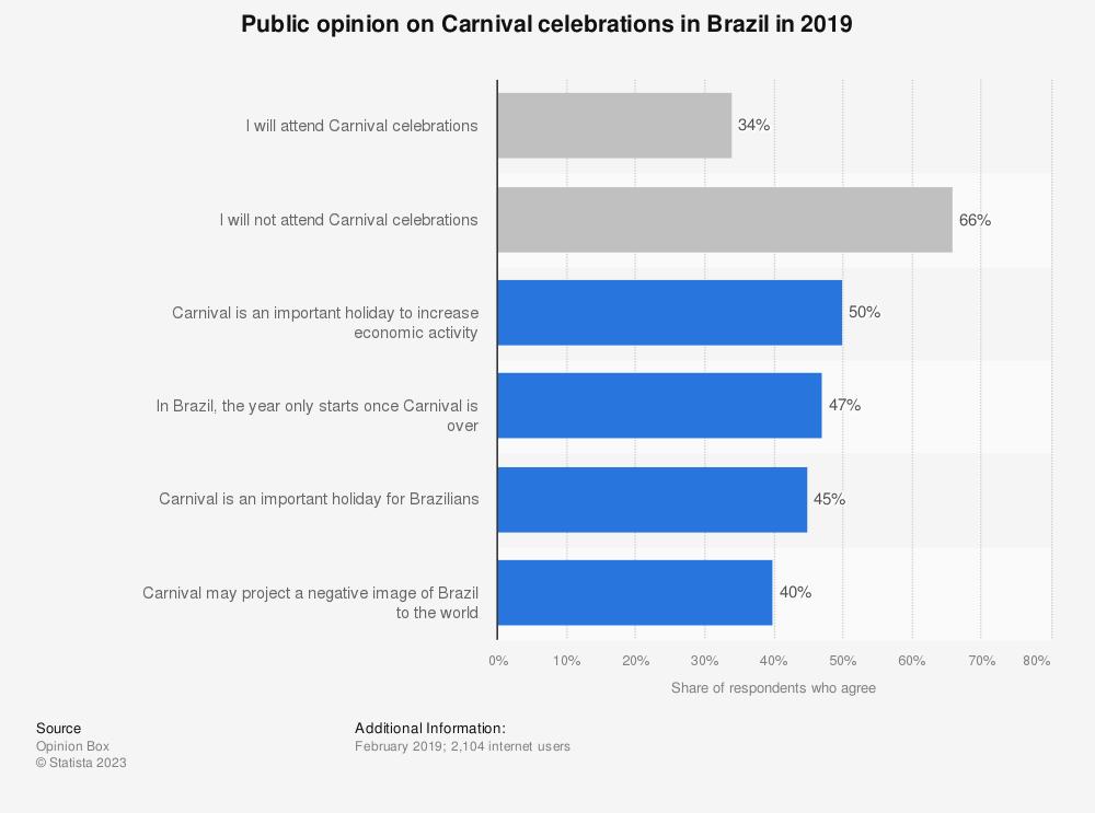 Statistic: Public opinion on Carnival celebrations in Brazil in 2019 | Statista